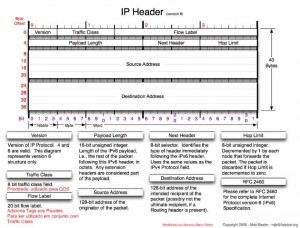 Header IPv6