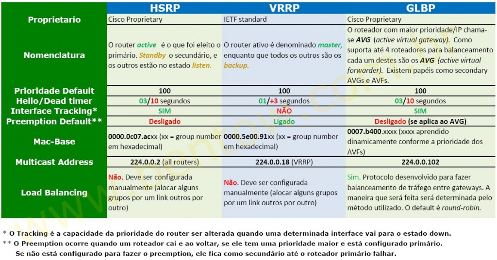 Resumo de Protocolos para Alta Disponibilidade: HSRP - VRRP - GLBP