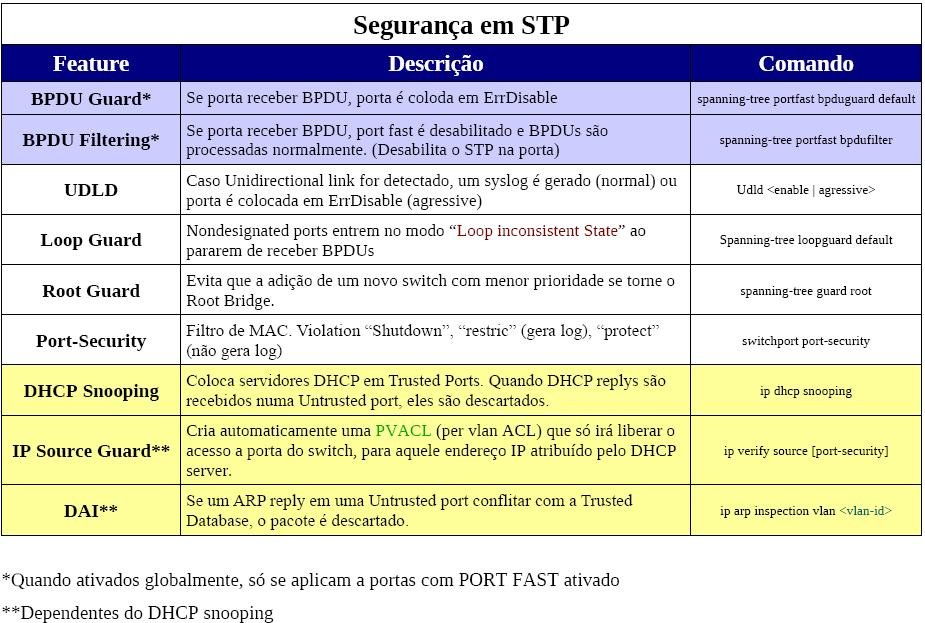 Seguranca Spanning-Tree (STP)