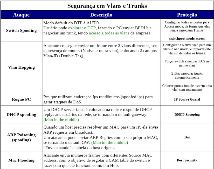 Seguranca em VLANs e Trunks
