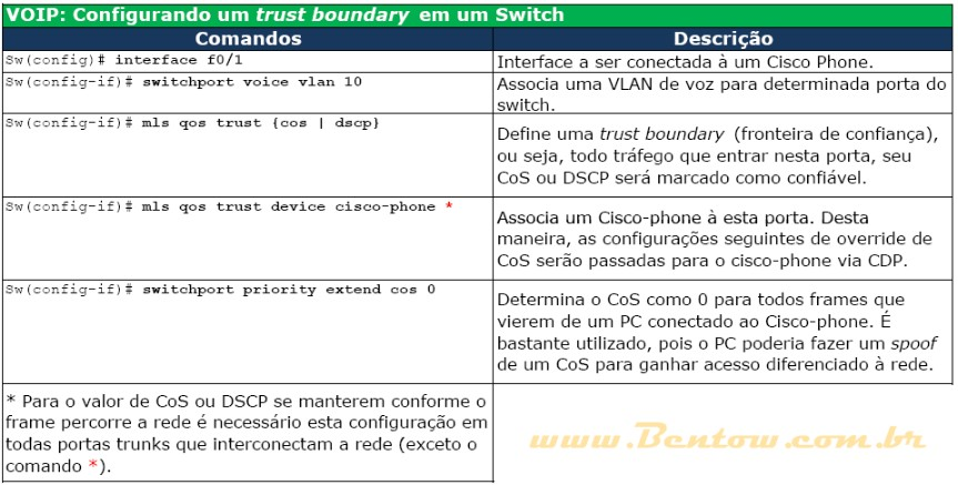Voip - Configurando Trust Boundary num Switch
